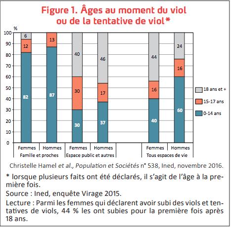 Tableau récapitulant l'âge au moment du viol ou de la tentative de viol de l'enquête Virage